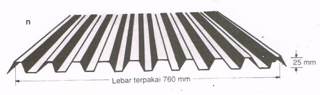 Atap galvalum 9 gelombang